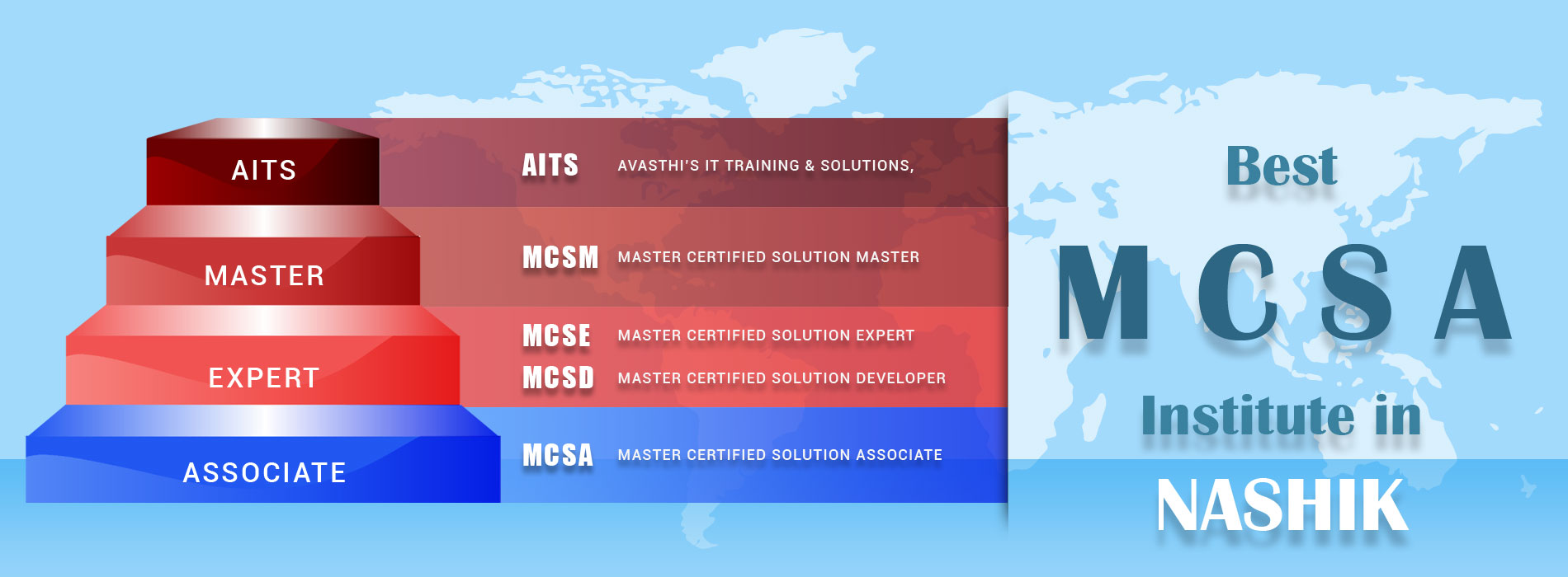 MCSA Training institute in nashik